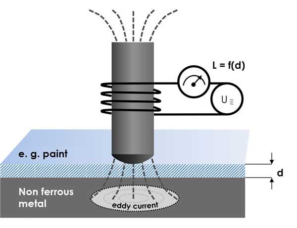 Eddy current method